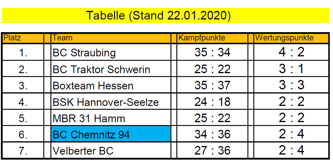 Tabelle 2020
